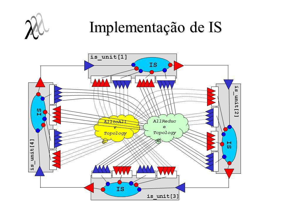 Implementação de IS IS is_unit[1] is_unit[2] is_unit[4] is_unit[3]
